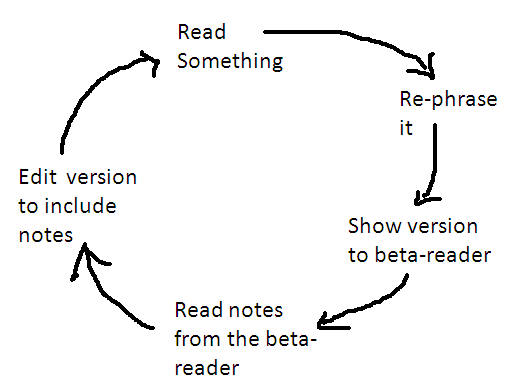 The vicious editing cycle